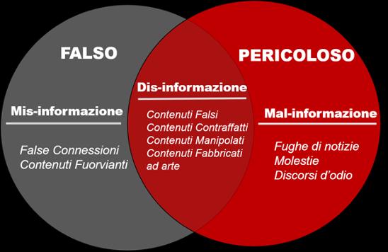 Grafico disordine dell'informazione