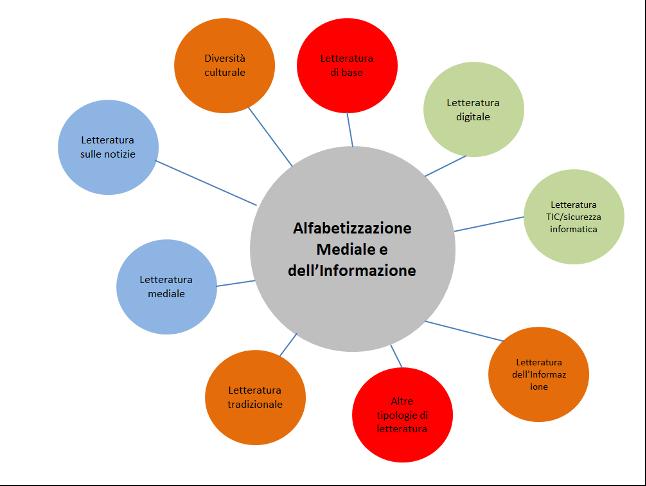 Grafico alfabetizzazione mediale
