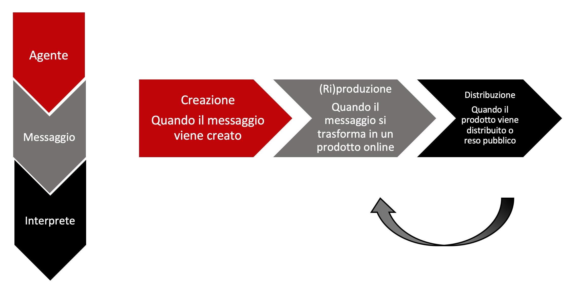 Grafico delle fasi del disturbo dell'informazione