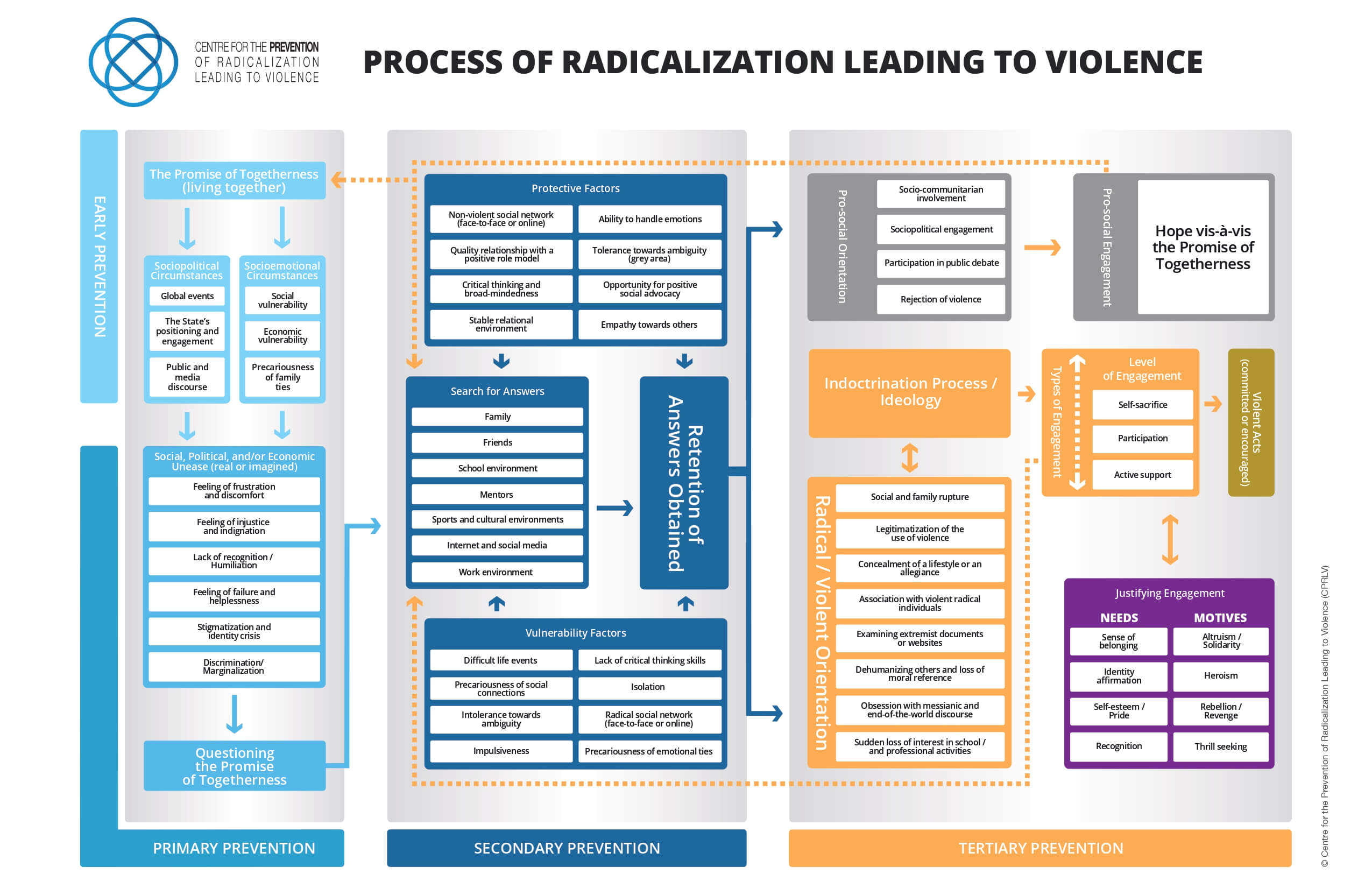 Process of radicalization leading to violence diagram