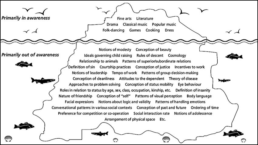 The Iceberg Concept of Culture diagram